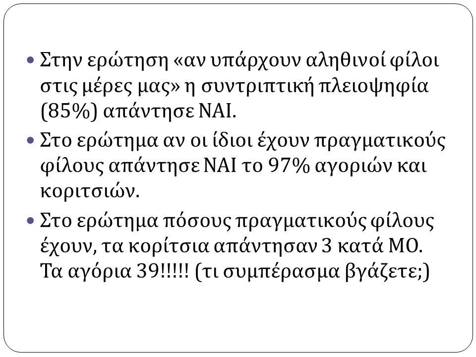 Στην ερώτηση « αν υπάρχουν αληθινοί φίλοι στις μέρες μας » η συντριπτική πλειοψηφία (85%) απάντησε ΝΑΙ.