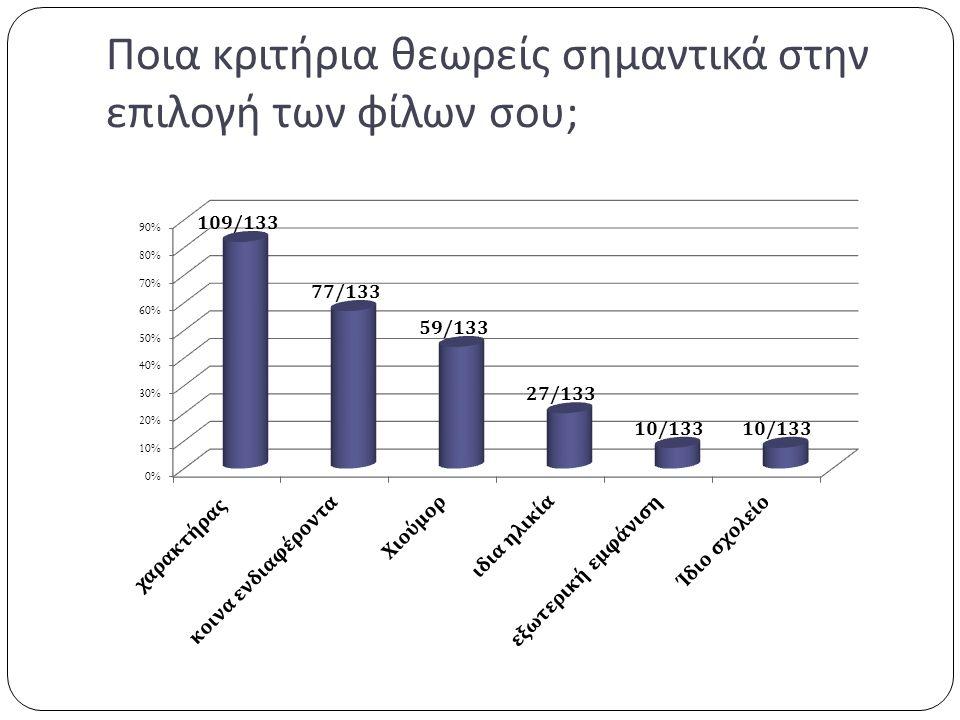 Στα κριτήρια επιλογής των φίλων ο χαρακτήρας βρίσκεται στην πρώτη θέση στις προτιμήσεις αγοριών και κοριτσιών (109/133).