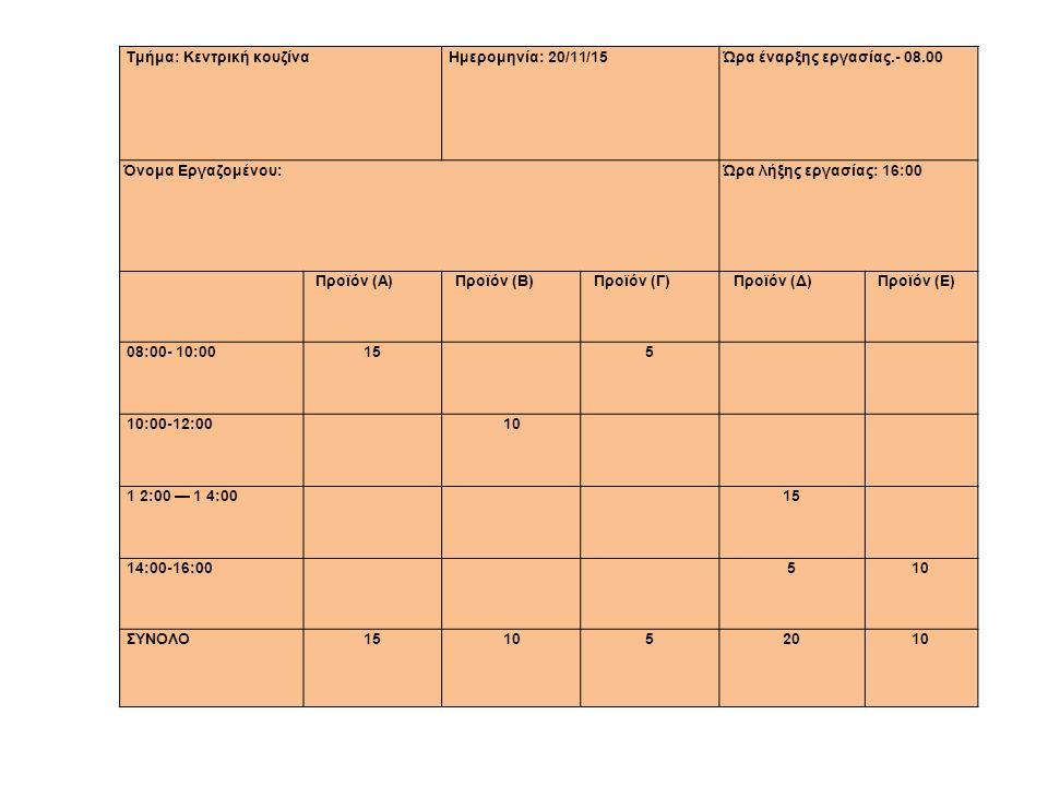 Τμήμα: Κεντρική κουζίναΗμερομηνία: 20/11/15Ώρα έναρξης εργασίας.- 08.00 Όνομα Εργαζομένου:Ώρα λήξης εργασίας: 16:00 Προϊόν (Α)Προϊόν (Β)Προϊόν (Γ)Προϊόν (Δ)Προϊόν (Ε) 08:00- 10:0015155 10:00-12:001010 1 2:00 — 1 4:001 2:00 — 1 4:001515 14:00-16:0051010 ΣΥΝΟΛΟΣΥΝΟΛΟ15151010520201010