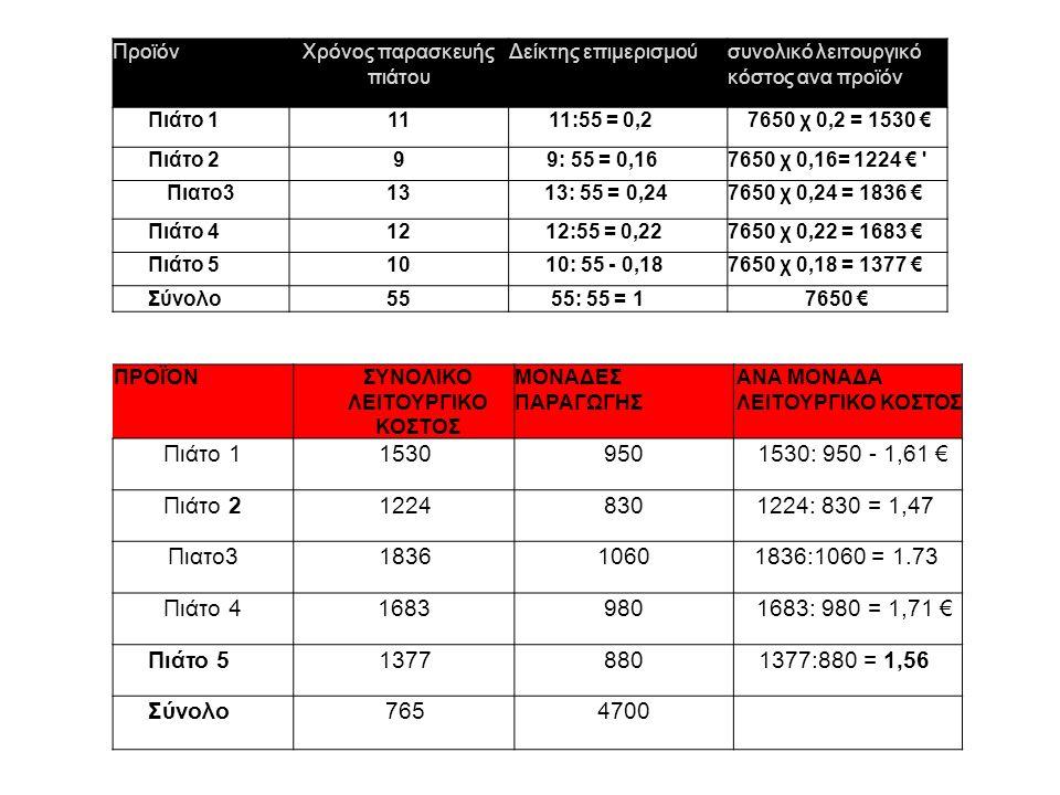 ΠροϊόνΧρόνος παρασκευής πιάτου Δείκτης επιμερισμούσυνολικό λειτουργικό κόστος ανα προϊόν Πιάτο 1111:55 = 0,27650 χ 0,2 = 1530 € Πιάτο 299: 55 = 0,167650 χ 0,16= 1224 € Πιατο3131313: 55 = 0,247650 χ 0,24 = 1836 € Πιάτο 4121212:55 = 0,227650 χ 0,22 = 1683 € Πιάτο 5101010: 55 - 0,187650 χ 0,18 = 1377 € ΣύνολοΣύνολο5555: 55 = 17650 € ΠΡΟΪΌΝΣΥΝΟΛΙΚΟ ΛΕΙΤΟΥΡΓΙΚΟ ΚΟΣΤΟΣ ΜΟΝΑΔΕΣ ΠΑΡΑΓΩΓΗΣ ΑΝΑ ΜΟΝΑΔΑ ΛΕΙΤΟΥΡΓΙΚΟ ΚΟΣΤΟΣ Πιάτο 1Πιάτο 115309501530: 950 - 1,61 € Πιάτο 2Πιάτο 212248301224: 830 = 1,47 Πιατο3Πιατο3183610601836:1060 = 1.73 Πιάτο 4Πιάτο 416839801683: 980 = 1,71 € Πιάτο 513778801377:880 = 1,56 ΣύνολοΣύνολο7654700