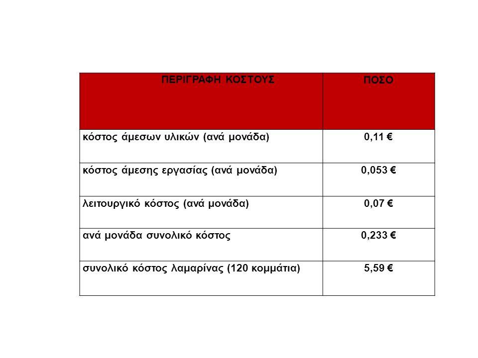 ΠΕΡΙΓΡΑΦΗ ΚΟΣΤΟΥΣ ΠΟΣΟ κόστος άμεσων υλικών (ανά μονάδα)0,11 € κόστος άμεσης εργασίας (ανά μονάδα)0,053 € λειτουργικό κόστος (ανά μονάδα)0,07 € ανά μονάδα συνολικό κόστος0,233 € συνολικό κόστος λαμαρίνας (120 κομμάτια)5,59 €