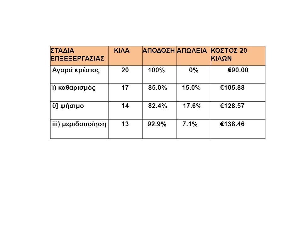 ΣΤΑΔΙΑ ΕΠΞΕΞΕΡΓΑΣΙΑΣ ΚΙΛΑΑΠΟΔΟΣΗΑΠΩΛΕΙΑΚΟΣΤΟΣ 20 ΚΙΛΩΝ Αγορά κρέατος2020100%0%0%€90.00 ΐ) καθαρισμός171785.0%15.0%€105.88 ϋ] ψήσιμο141482.4%17.6%€128.57 iii) μεριδοποίηση131392.9%7.1%€138.46