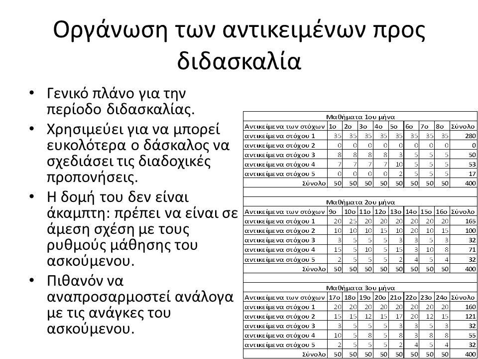 Οργάνωση των αντικειμένων προς διδασκαλία Γενικό πλάνο για την περίοδο διδασκαλίας. Χρησιμεύει για να μπορεί ευκολότερα ο δάσκαλος να σχεδιάσει τις δι