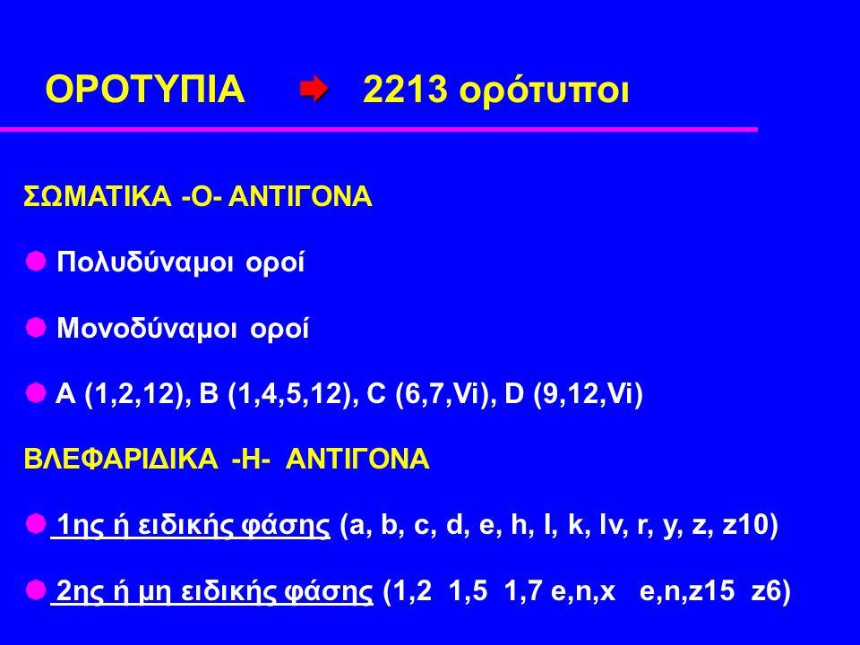  ΟΡΟΤΥΠΙΑ  2213 ορότυποι ΣΩΜΑΤΙΚΑ -Ο- ΑΝΤΙΓΟΝΑ  Πολυδύναμοι οροί  Μονοδύναμοι οροί  Α (1,2,12), Β (1,4,5,12), C (6,7,Vi), D (9,12,Vi) ΒΛΕΦΑΡΙΔΙΚΑ -Η- ΑΝΤΙΓΟΝΑ  1ης ή ειδικής φάσης (a, b, c, d, e, h, I, k, lv, r, y, z, z10)  2ης ή μη ειδικής φάσης (1,2 1,5 1,7 e,n,x e,n,z15 z6)