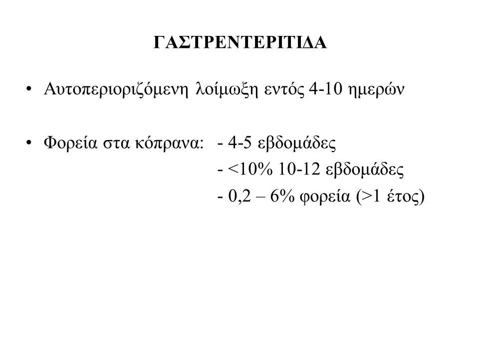 ΓΑΣΤΡΕΝΤΕΡΙΤΙΔΑ Αυτοπεριοριζόμενη λοίμωξη εντός 4-10 ημερών Φορεία στα κόπρανα:- 4-5 εβδομάδες - <10% 10-12 εβδομάδες - 0,2 – 6% φορεία (>1 έτος)