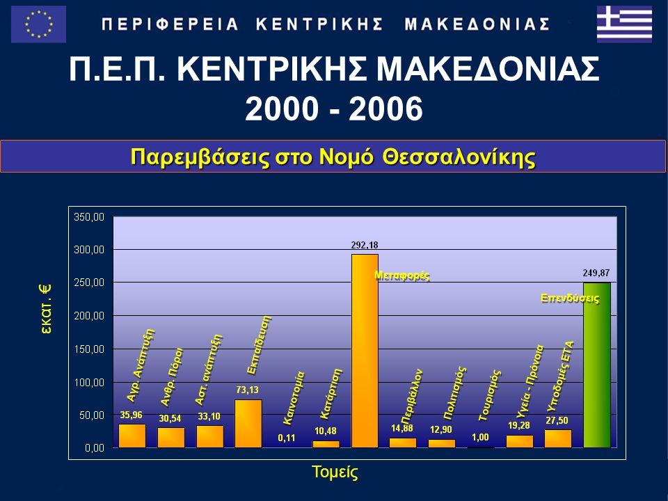 Παρεμβάσεις στο Νομό Θεσσαλονίκης Π.Ε.Π. ΚΕΝΤΡΙΚΗΣ ΜΑΚΕΔΟΝΙΑΣ 2000 - 2006 Μεταφορές Αγρ.