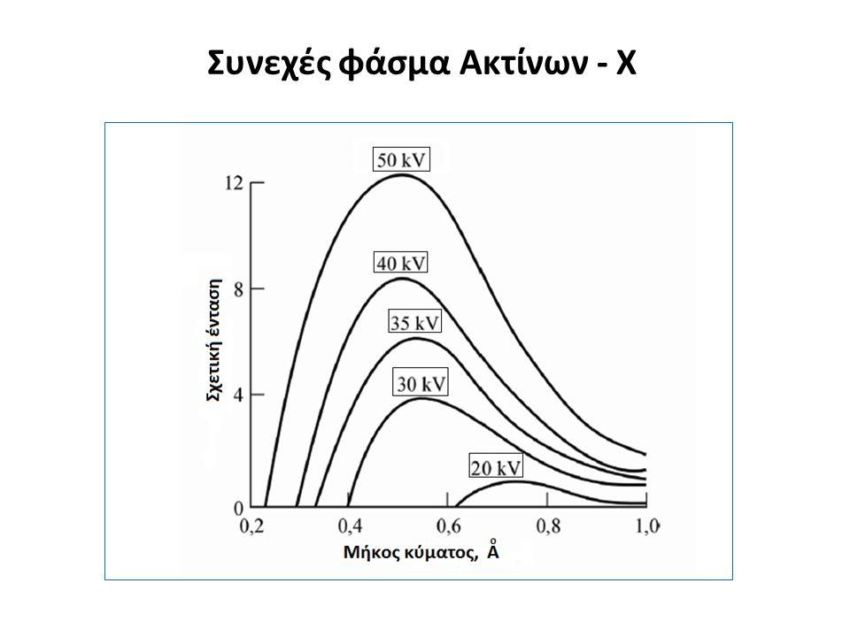 Συνεχές φάσμα Ακτίνων - Χ