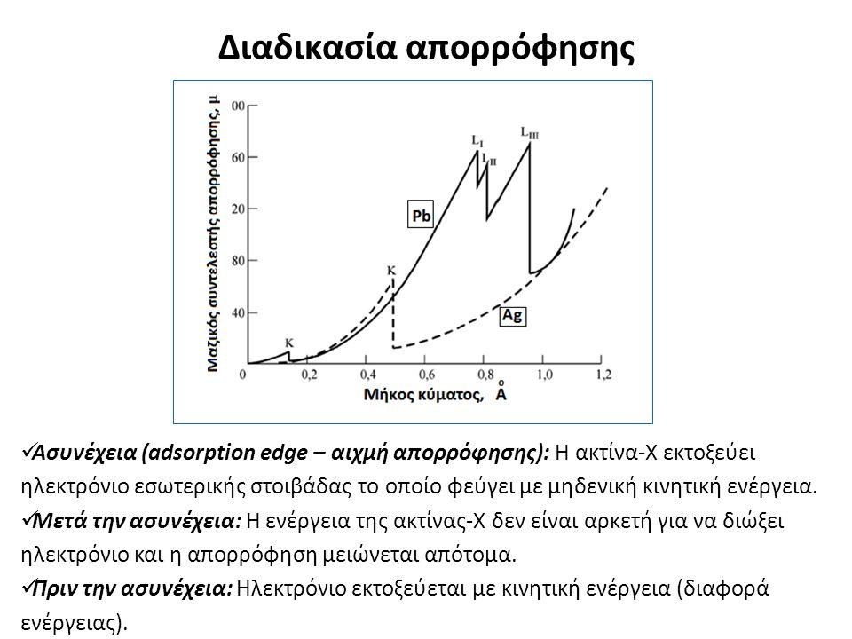 Ασυνέχεια (adsorption edge – αιχμή απορρόφησης): Η ακτίνα-Χ εκτοξεύει ηλεκτρόνιο εσωτερικής στοιβάδας το οποίο φεύγει με μηδενική κινητική ενέργεια.