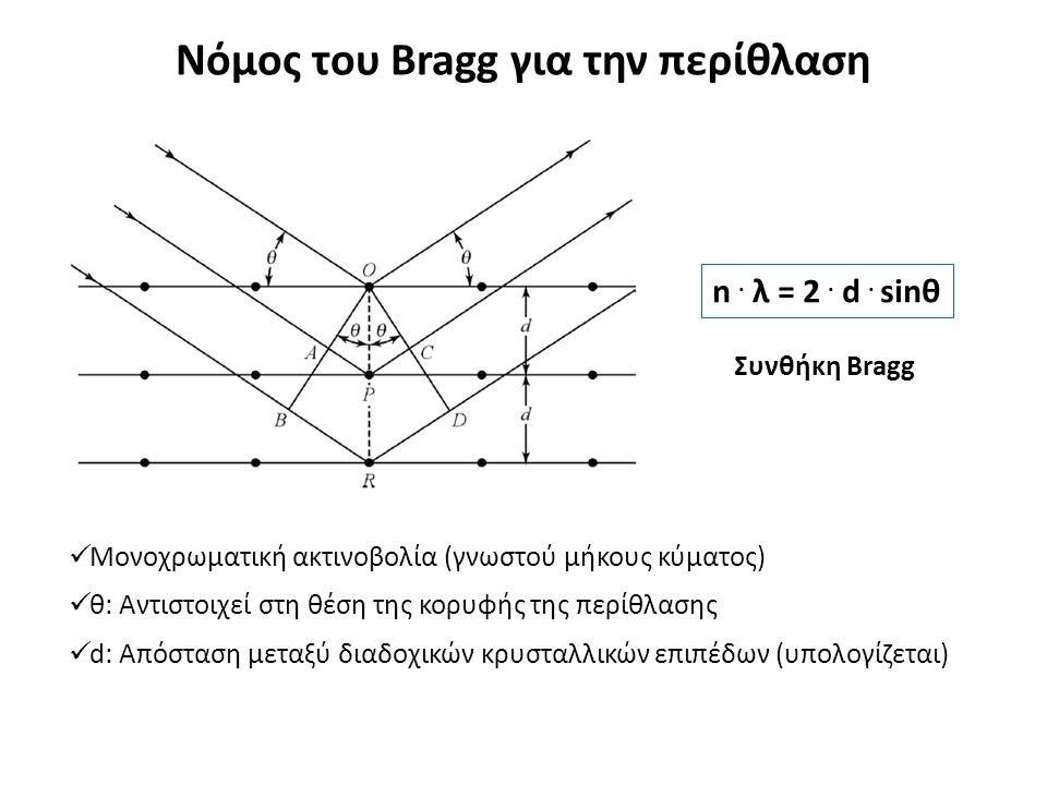 Νόμος του Bragg για την περίθλαση n. λ = 2. d.