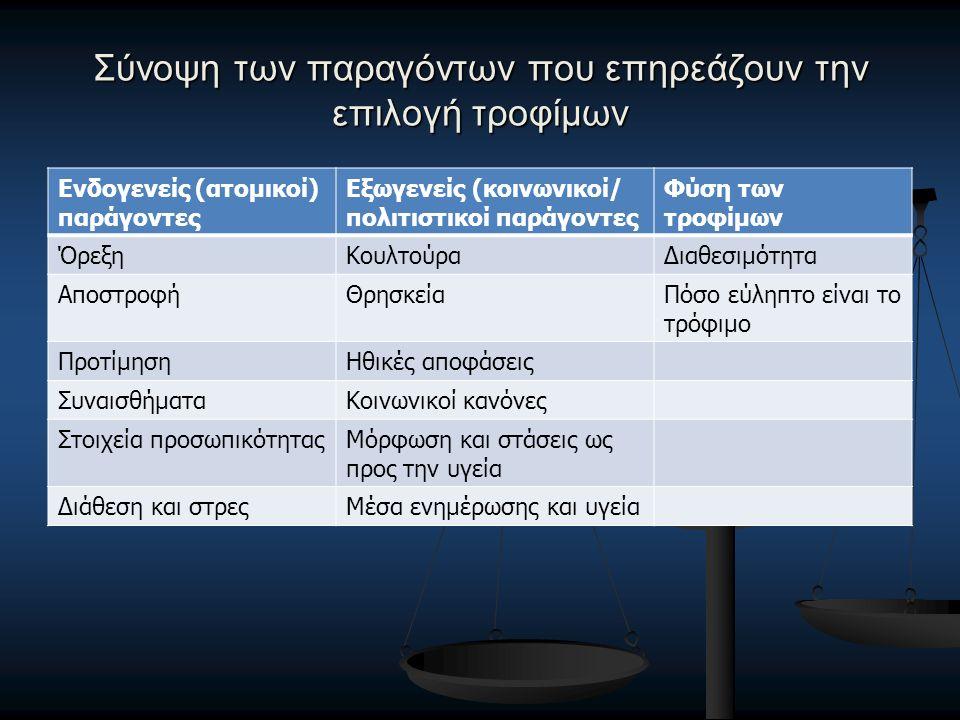 Σύνοψη των παραγόντων που επηρεάζουν την επιλογή τροφίμων Ενδογενείς (ατομικοί) παράγοντες Εξωγενείς (κοινωνικοί/ πολιτιστικοί παράγοντες Φύση των τροφίμων ΌρεξηΚουλτούραΔιαθεσιμότητα ΑποστροφήΘρησκείαΠόσο εύληπτο είναι το τρόφιμο ΠροτίμησηΗθικές αποφάσεις ΣυναισθήματαΚοινωνικοί κανόνες Στοιχεία προσωπικότηταςΜόρφωση και στάσεις ως προς την υγεία Διάθεση και στρεςΜέσα ενημέρωσης και υγεία
