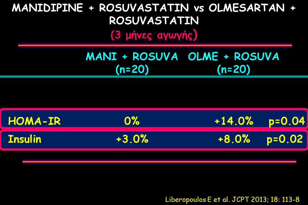 MANIDIPINE + ROSUVASTATIN vs OLMESARTAN + ROSUVASTATIN (3 μήνες αγωγής ) MANI + ROSUVA OLME + ROSUVA (n=20)(n=20) HOMA-IR 0%+14.0% p=0.04 Insulin+3.0%+8.0%p=0.02 Liberopoulos E et al.