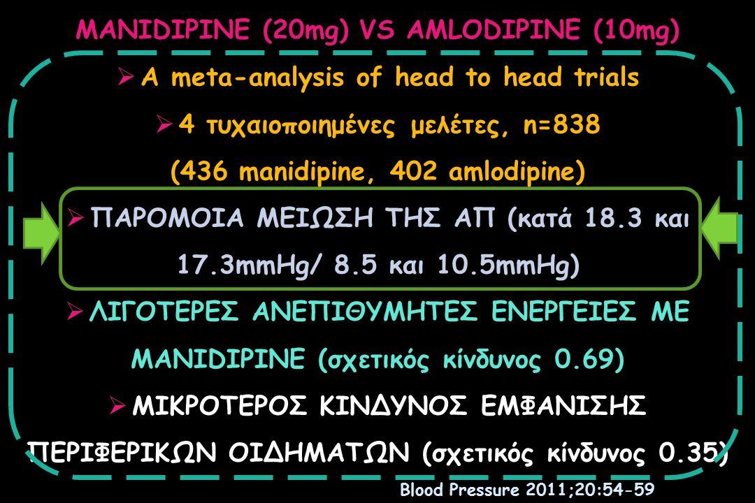 MANIDIPINE (20mg) VS AMLODIPINE (10mg)  A meta-analysis of head to head trials  4 τυχαιοποιημένες μελέτες, n=838 (436 manidipine, 402 amlodipine)  ΠΑΡΟΜΟΙΑ ΜΕΙΩΣΗ ΤΗΣ ΑΠ (κατά 18.3 και 17.3mmHg/ 8.5 και 10.5mmHg)  ΛΙΓΟΤΕΡΕΣ ΑΝΕΠΙΘΥΜΗΤΕΣ ΕΝΕΡΓΕΙΕΣ ΜΕ MANIDIPINE (σχετικός κίνδυνος 0.69)  ΜΙΚΡΟΤΕΡΟΣ ΚΙΝΔΥΝΟΣ ΕΜΦΑΝΙΣΗΣ ΠΕΡΙΦΕΡΙΚΩΝ ΟΙΔΗΜΑΤΩΝ (σχετικός κίνδυνος 0.35) Blood Pressure 2011;20:54-59