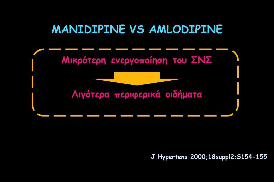 MANIDIPINE VS AMLODIPINE Μικρότερη ενεργοποίηση του ΣΝΣ Λιγότερα περιφερικά οιδήματα J Hypertens 2000;18suppl2:S154-155