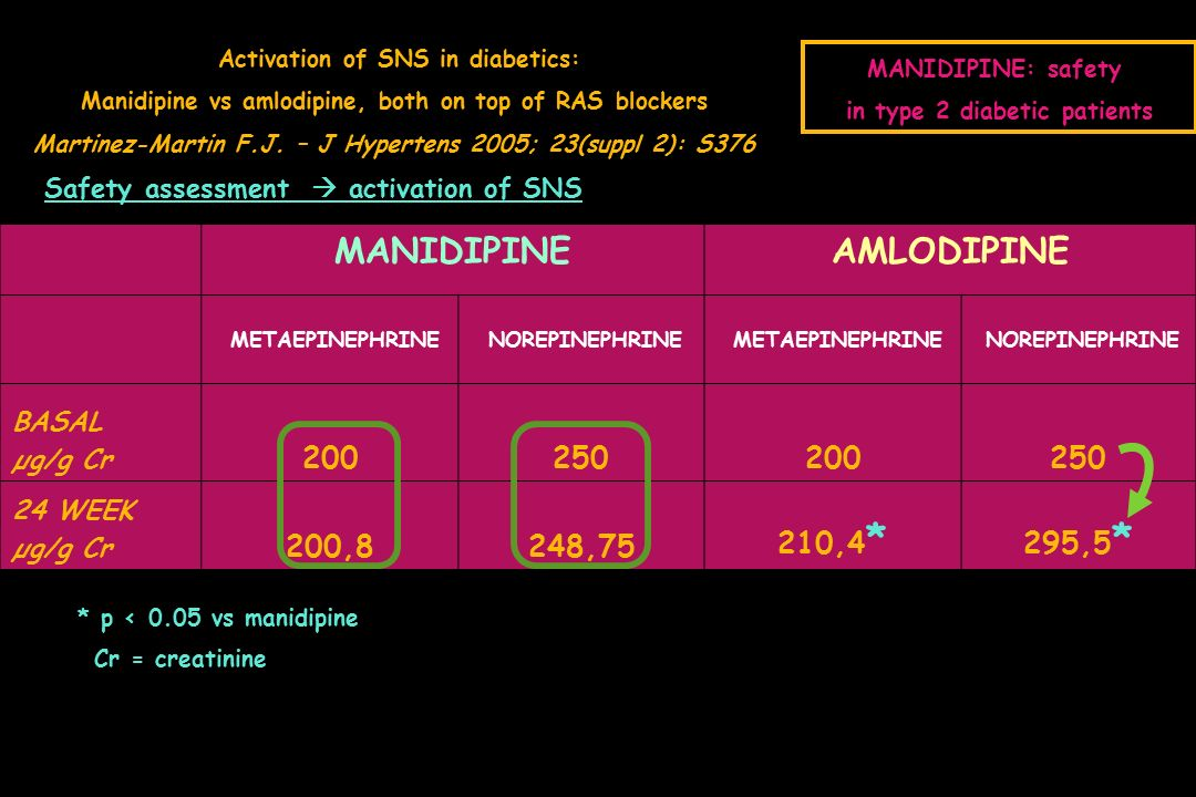MANIDIPINEAMLODIPINE METAEPINEPHRINE NOREPINEPHRINE METAEPINEPHRINE NOREPINEPHRINE BASAL µg/g Cr WEEK µg/g Cr 200,8248,75 210,4 * 295,5 * * p < 0.05 vs manidipine Safety assessment  activation of SNS MANIDIPINE: safety in type 2 diabetic patients Cr = creatinine Activation of SNS in diabetics: Manidipine vs amlodipine, both on top of RAS blockers Martinez-Martin F.J.