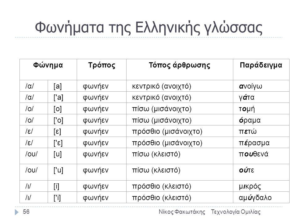 Φωνήματα της Ελληνικής γλώσσας Τεχνολογία ΟμιλίαςΝίκος Φακωτάκης56 ΦώνημαΤρόποςΤόπος άρθρωσηςΠαράδειγμα /α/[a]φωνήενκεντρικό (ανοιχτό)ανοίγω /α/[ a]φωνήενκεντρικό (ανοιχτό)γάτα /ο/[o][o]φωνήενπίσω (μισάνοιχτο)τομή /ο/[ o]φωνήενπίσω (μισάνοιχτο)όραμα /ε/[ε]φωνήενπρόσθιο (μισάνοιχτο)πετώ /ε/[ ε]φωνήενπρόσθιο (μισάνοιχτο)πέρασμα /ου/[u][u]φωνήενπίσω (κλειστό)πουθενά /ου/[ u]φωνήενπίσω (κλειστό)ούτε /ι/[i]φωνήενπρόσθιο (κλειστό)μικρός /ι/[ i]φωνήενπρόσθιο (κλειστό)αμύγδαλο