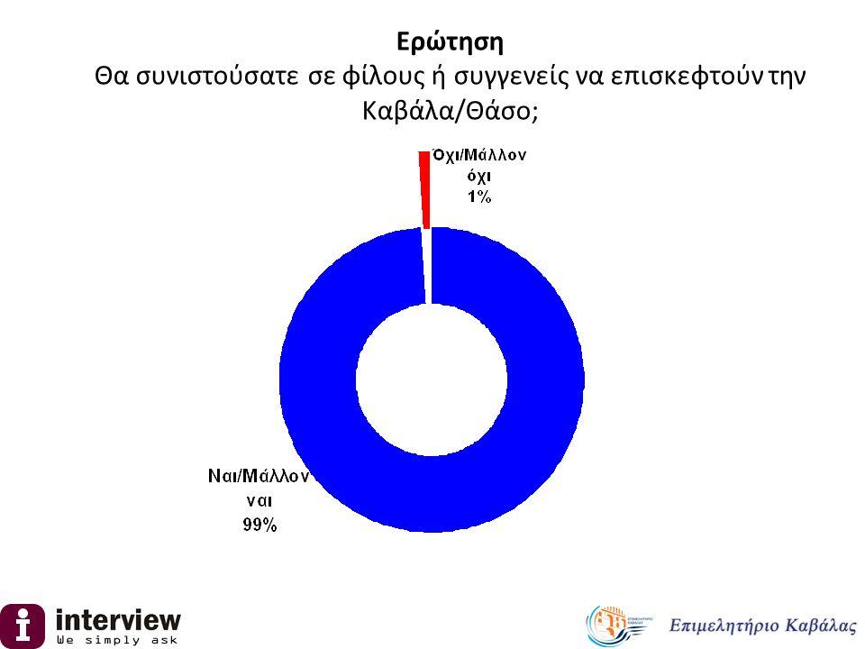 Μέσος όρος 7.0 Ερώτηση Πόσες μέρες κράτησε η επίσκεψη σας στην Καβάλα/Θάσο; Στην έρευνα που διενεργήθηκε το 2012 αποκλειστικά σε ξένους τουρίστες, ο μέσος όρος παραμονής ήταν 8 ημέρες.