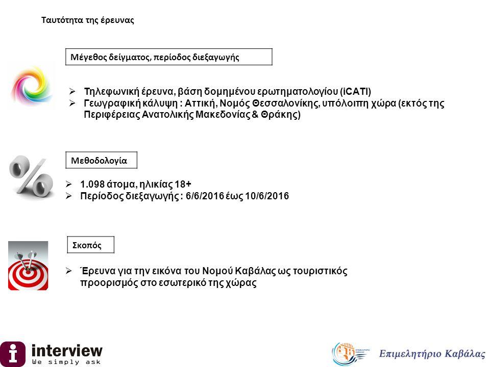 Ταυτότητα της έρευνας Μεθοδολογία  Τηλεφωνική έρευνα, βάση δομημένου ερωτηματολογίου (iCATI)  Γεωγραφική κάλυψη : Αττική, Νομός Θεσσαλονίκης, υπόλοι
