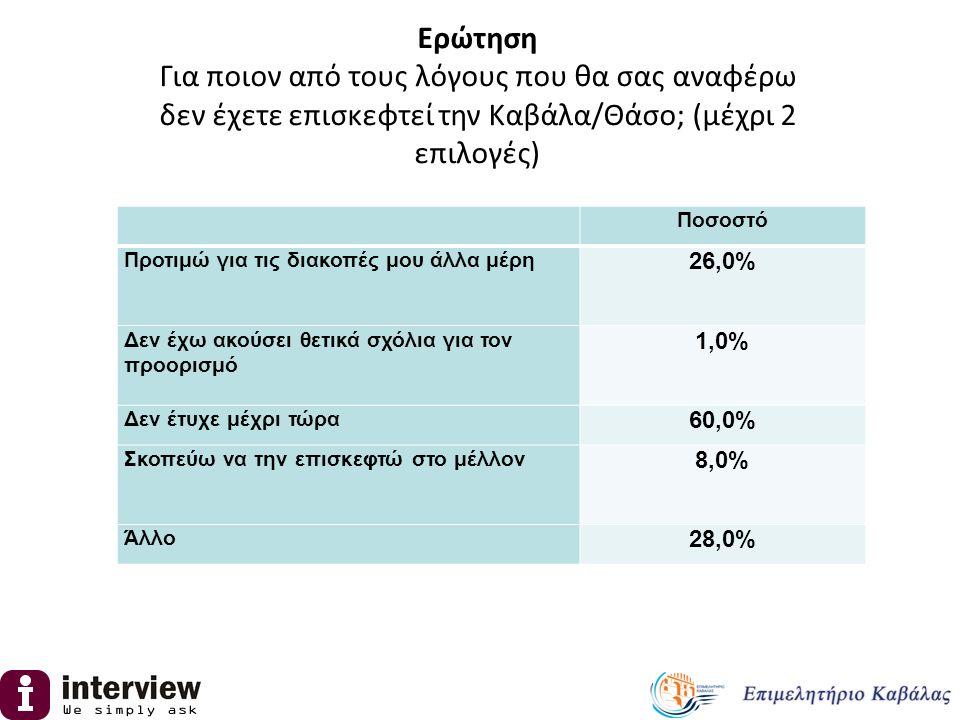 Έχετε επισκεφτεί την: Περιοχή ΑττικήΘεσσαλονίκη Υπόλοιπη χώρα Καβάλα 10.0%9.0%5.0% Καβάλα & Θάσο 19.0%59.0%17.0% Ούτε την Καβάλα, Ούτε την Θάσο 71.0%32.0%78.0% Ανάλυση ανά γεωγραφική περιοχή