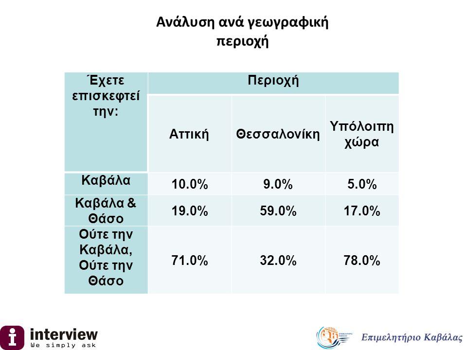 Περιοχή ΑττικήΘεσσαλονίκη Υπόλοιπη χώρα Προτιμώ για τις διακοπές μου άλλα μέρη 25.0%15.0%29.0% Δεν έχω ακούσει θετικά σχόλια για τον προορισμό 2.0%0.0%1.0% Δεν έτυχε μέχρι τώρα 65.0%74.0%55.0% Σκοπεύω να την επισκεφτώ στο μέλλον 8.0%15.0%8.0% Άλλο 27.0%15.0%31.0% Ανάλυση ανά γεωγραφική περιοχή των λόγων ΜΗ επίσκεψης