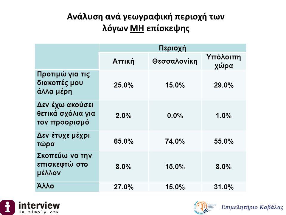 Περιοχή ΑττικήΘεσσαλονίκη Υπόλοιπη χώρα Προτιμώ για τις διακοπές μου άλλα μέρη 25.0%15.0%29.0% Δεν έχω ακούσει θετικά σχόλια για τον προορισμό 2.0%0.0