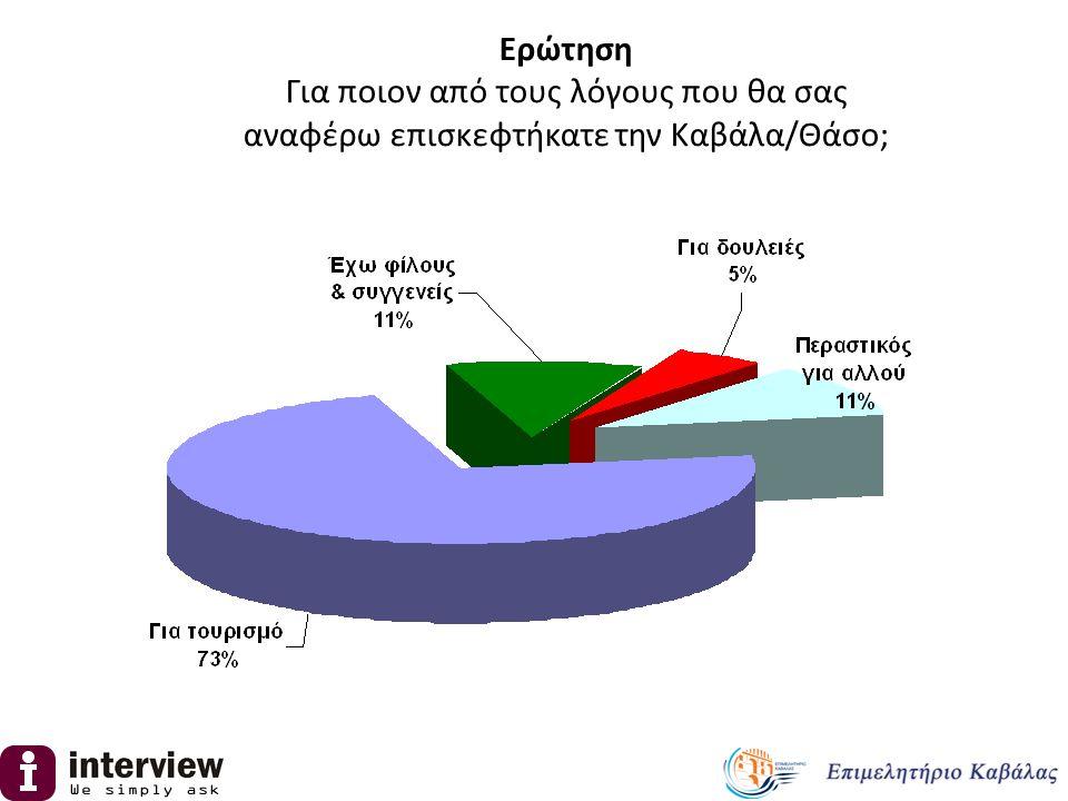 Περιοχή ΑττικήΘεσσαλονίκη Υπόλοιπη χώρα Για τουρισμό 68.0%86.0%67.0% Έχω φίλους & συγγενείς 15.0%9.0% Για δουλειές 5.0%2.0%7.0% Περαστικός για αλλού 12.0%3.0%17.0% Ανάλυση ανά γεωγραφική περιοχή