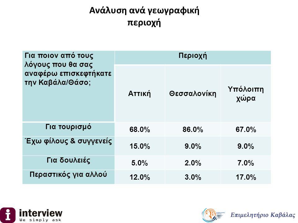 Περιοχή ΑττικήΘεσσαλονίκη Υπόλοιπη χώρα Για τουρισμό 68.0%86.0%67.0% Έχω φίλους & συγγενείς 15.0%9.0% Για δουλειές 5.0%2.0%7.0% Περαστικός για αλλού 1