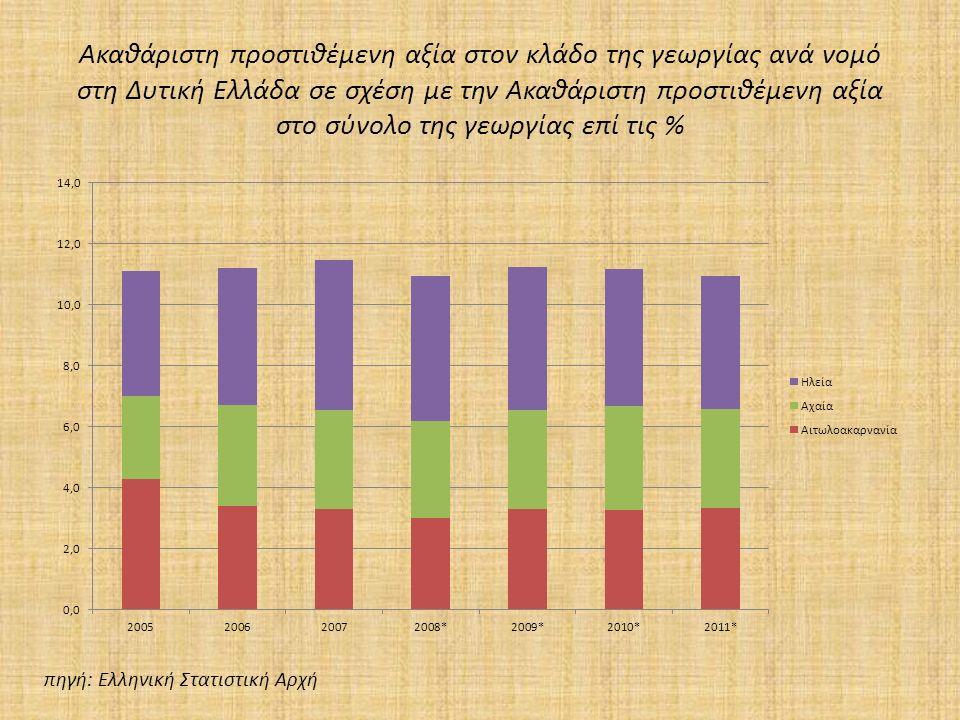 Ακαθάριστη προστιθέμενη αξία στον κλάδο της γεωργίας ανά νομό στη Δυτική Ελλάδα σε σχέση με την Ακαθάριστη προστιθέμενη αξία στο σύνολο της γεωργίας επί τις % πηγή: Ελληνική Στατιστική Αρχή
