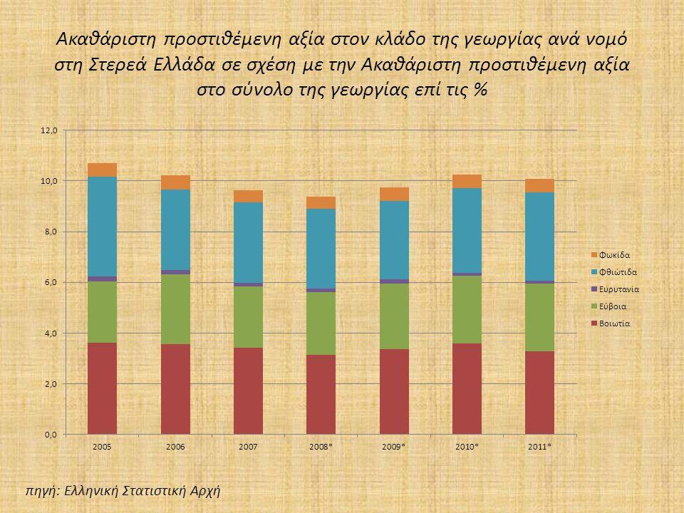 Ακαθάριστη προστιθέμενη αξία στον κλάδο της γεωργίας ανά νομό στη Στερεά Ελλάδα σε σχέση με την Ακαθάριστη προστιθέμενη αξία στο σύνολο της γεωργίας επί τις % πηγή: Ελληνική Στατιστική Αρχή