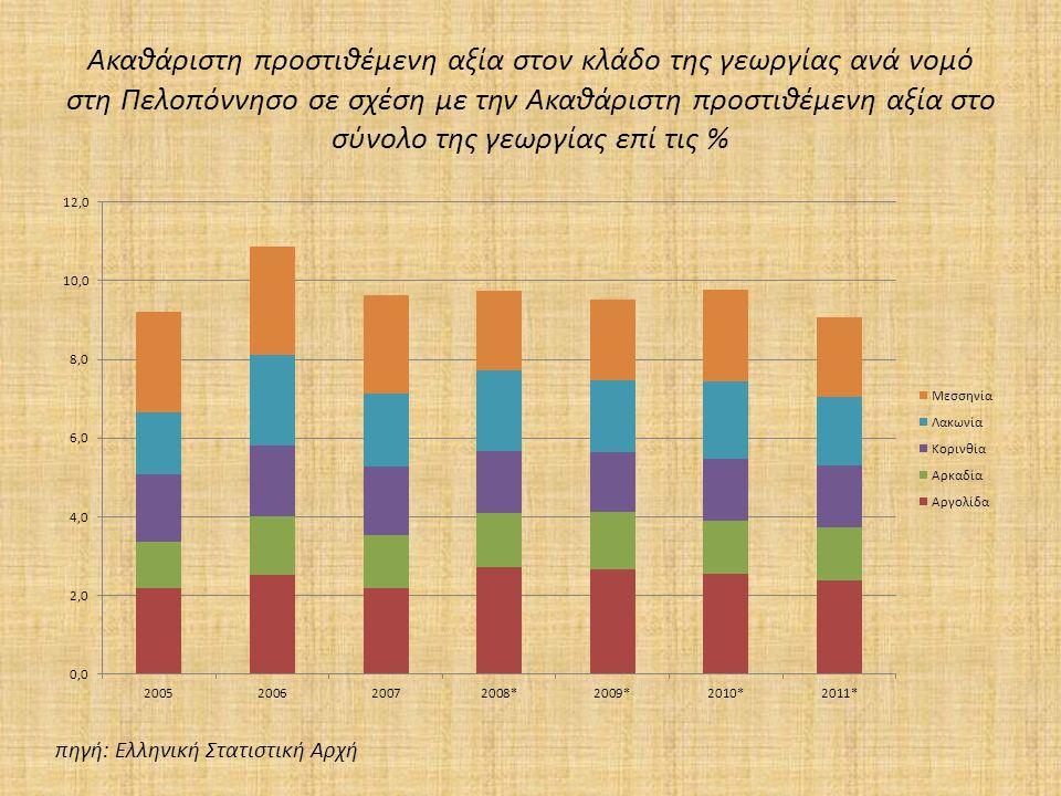 Ακαθάριστη προστιθέμενη αξία στον κλάδο της γεωργίας ανά νομό στη Πελοπόννησο σε σχέση με την Ακαθάριστη προστιθέμενη αξία στο σύνολο της γεωργίας επί τις % πηγή: Ελληνική Στατιστική Αρχή