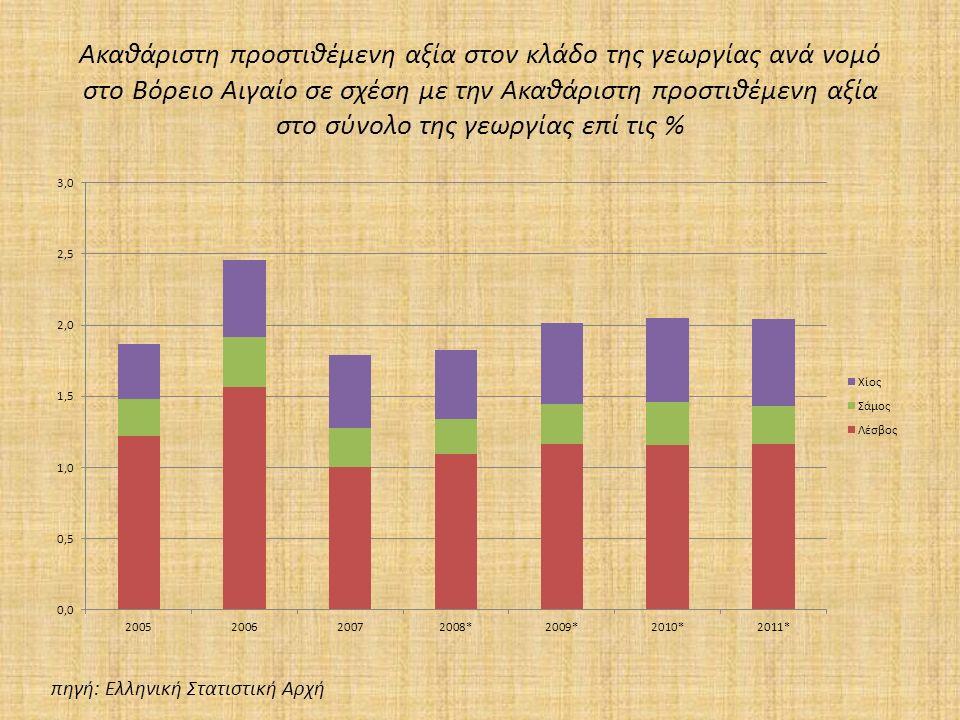 Ακαθάριστη προστιθέμενη αξία στον κλάδο της γεωργίας ανά νομό στο Βόρειο Αιγαίο σε σχέση με την Ακαθάριστη προστιθέμενη αξία στο σύνολο της γεωργίας επί τις % πηγή: Ελληνική Στατιστική Αρχή