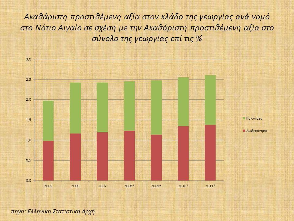 Ακαθάριστη προστιθέμενη αξία στον κλάδο της γεωργίας ανά νομό στο Νότιο Αιγαίο σε σχέση με την Ακαθάριστη προστιθέμενη αξία στο σύνολο της γεωργίας επί τις % πηγή: Ελληνική Στατιστική Αρχή