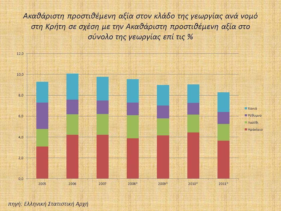 Ακαθάριστη προστιθέμενη αξία στον κλάδο της γεωργίας ανά νομό στη Κρήτη σε σχέση με την Ακαθάριστη προστιθέμενη αξία στο σύνολο της γεωργίας επί τις % πηγή: Ελληνική Στατιστική Αρχή