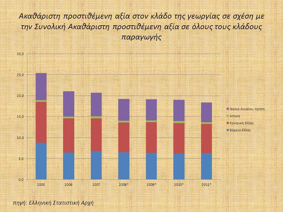 Ακαθάριστη προστιθέμενη αξία στον κλάδο της γεωργίας σε σχέση με την Συνολική Ακαθάριστη προστιθέμενη αξία σε όλους τους κλάδους παραγωγής πηγή: Ελληνική Στατιστική Αρχή