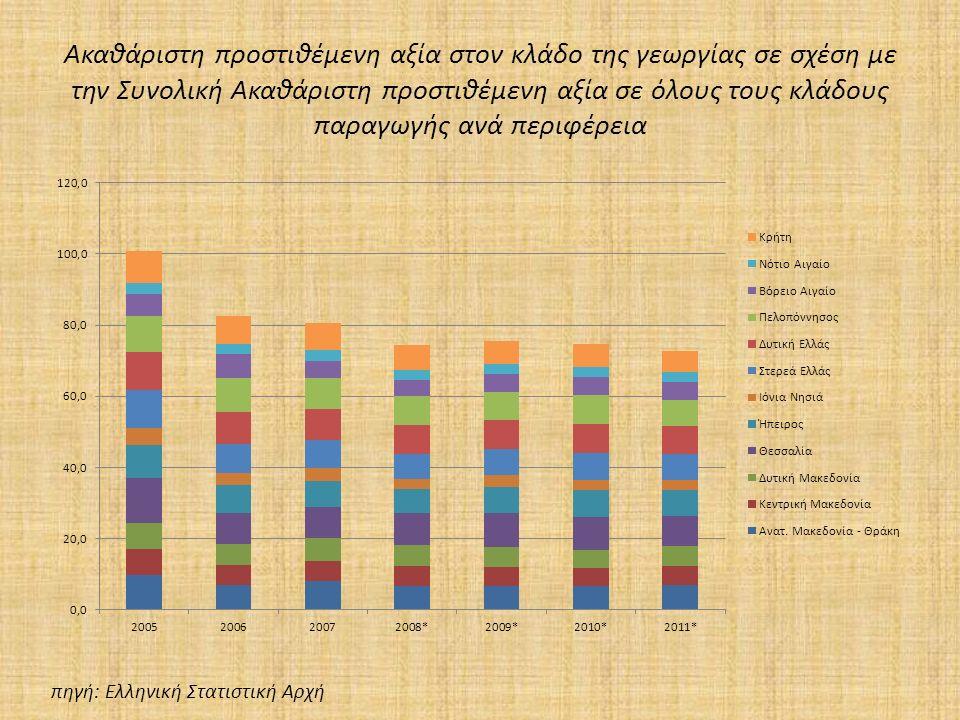 Ακαθάριστη προστιθέμενη αξία στον κλάδο της γεωργίας σε σχέση με την Συνολική Ακαθάριστη προστιθέμενη αξία σε όλους τους κλάδους παραγωγής ανά περιφέρεια πηγή: Ελληνική Στατιστική Αρχή