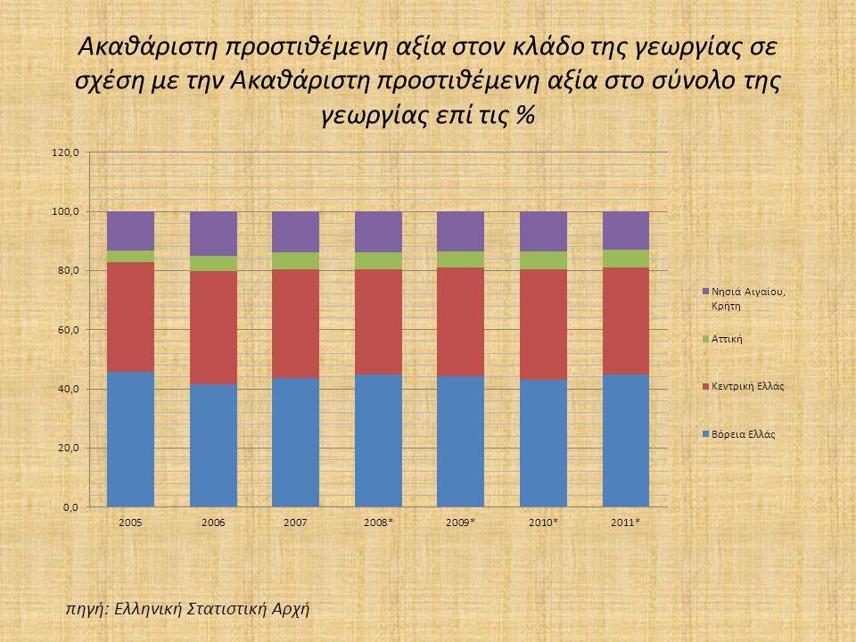 Ακαθάριστη προστιθέμενη αξία στον κλάδο της γεωργίας σε σχέση με την Ακαθάριστη προστιθέμενη αξία στο σύνολο της γεωργίας επί τις % πηγή: Ελληνική Στατιστική Αρχή