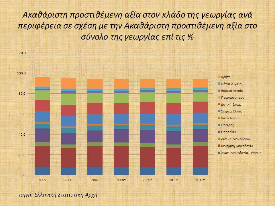 Ακαθάριστη προστιθέμενη αξία στον κλάδο της γεωργίας ανά περιφέρεια σε σχέση με την Ακαθάριστη προστιθέμενη αξία στο σύνολο της γεωργίας επί τις % πηγή: Ελληνική Στατιστική Αρχή