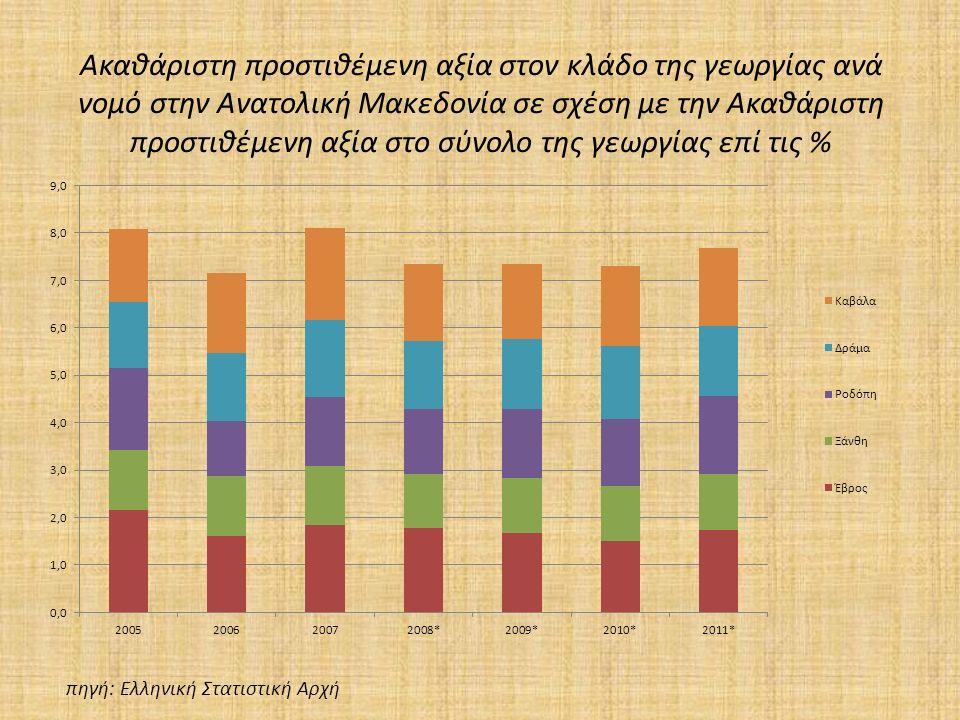 Ακαθάριστη προστιθέμενη αξία στον κλάδο της γεωργίας ανά νομό στην Ανατολική Μακεδονία σε σχέση με την Ακαθάριστη προστιθέμενη αξία στο σύνολο της γεωργίας επί τις % πηγή: Ελληνική Στατιστική Αρχή