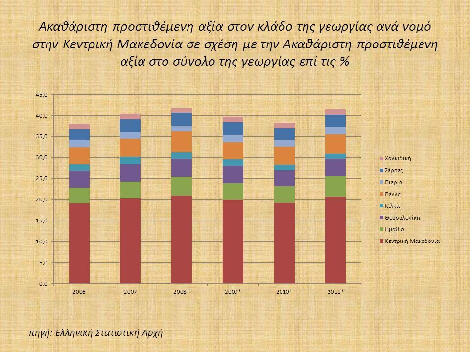 Ακαθάριστη προστιθέμενη αξία στον κλάδο της γεωργίας ανά νομό στην Κεντρική Μακεδονία σε σχέση με την Ακαθάριστη προστιθέμενη αξία στο σύνολο της γεωργίας επί τις % πηγή: Ελληνική Στατιστική Αρχή
