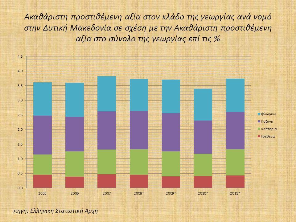 Ακαθάριστη προστιθέμενη αξία στον κλάδο της γεωργίας ανά νομό στην Δυτική Μακεδονία σε σχέση με την Ακαθάριστη προστιθέμενη αξία στο σύνολο της γεωργίας επί τις % πηγή: Ελληνική Στατιστική Αρχή