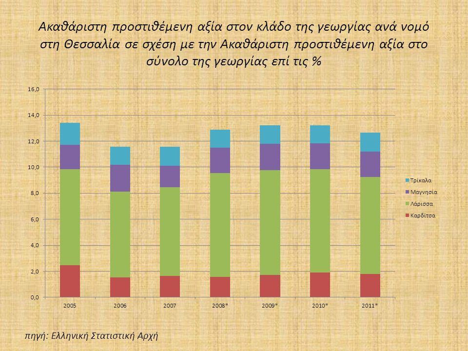 Ακαθάριστη προστιθέμενη αξία στον κλάδο της γεωργίας ανά νομό στη Θεσσαλία σε σχέση με την Ακαθάριστη προστιθέμενη αξία στο σύνολο της γεωργίας επί τις % πηγή: Ελληνική Στατιστική Αρχή