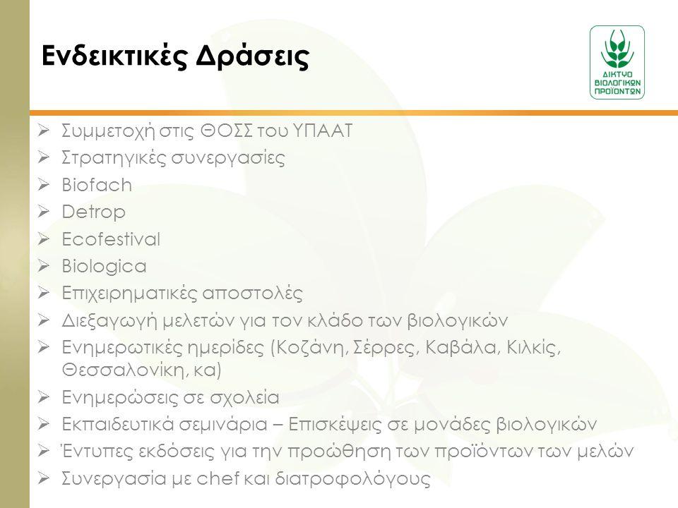  Συμμετοχή στις ΘΟΣΣ του ΥΠΑΑΤ  Στρατηγικές συνεργασίες  Biofach  Detrop  Ecofestival  Biologica  Επιχειρηματικές αποστολές  Διεξαγωγή μελετών