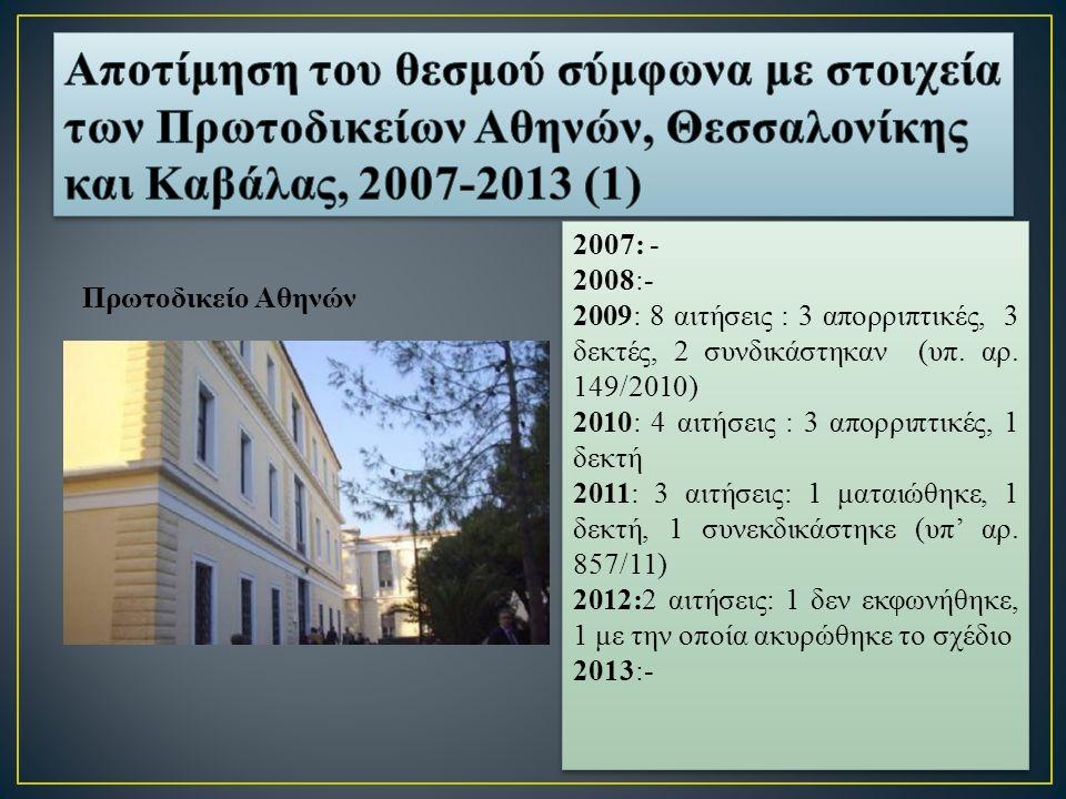 Πρωτοδικείο Αθηνών 2007: - 2008:- 2009: 8 αιτήσεις : 3 απορριπτικές, 3 δεκτές, 2 συνδικάστηκαν (υπ.