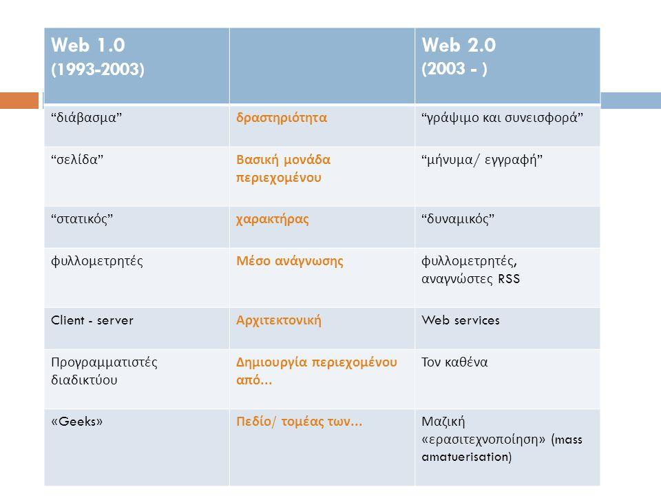 Web 1.0 (1993-2003) Web 2.0 (2003 - ) διάβασμα δραστηριότητα γράψιμο και συνεισφορά σελίδα Βασική μονάδα περιεχομένου μήνυμα / εγγραφή στατικός χαρακτήρας δυναμικός φυλλομετρητέςΜέσο ανάγνωσηςφυλλομετρητές, αναγνώστες RSS Client - server Αρχιτεκτονική Web services Προγραμματιστές διαδικτύου Δημιουργία περιεχομένου από...