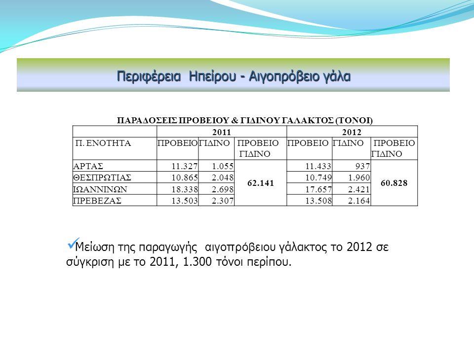 Περιφέρεια Ηπείρου - Αιγοπρόβειο γάλα Μείωση της παραγωγής αιγοπρόβειου γάλακτος το 2012 σε σύγκριση με το 2011, 1.300 τόνοι περίπου.