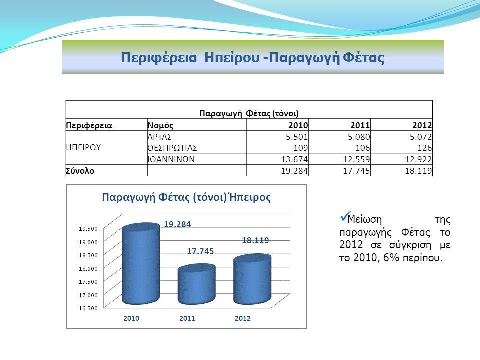 Περιφέρεια Hπείρου -Παραγωγή Φέτας Μείωση της παραγωγής Φέτας το 2012 σε σύγκριση με το 2010, 6% περίπου.