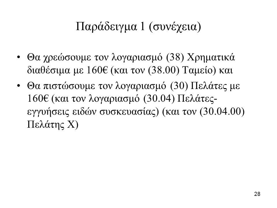 28 Παράδειγμα 1 (συνέχεια) Θα χρεώσουμε τον λογαριασμό (38) Χρηματικά διαθέσιμα με 160€ (και τον (38.00) Ταμείο) και Θα πιστώσουμε τον λογαριασμό (30) Πελάτες με 160€ (και τον λογαριασμό (30.04) Πελάτες- εγγυήσεις ειδών συσκευασίας) (και τον (30.04.00) Πελάτης Χ)