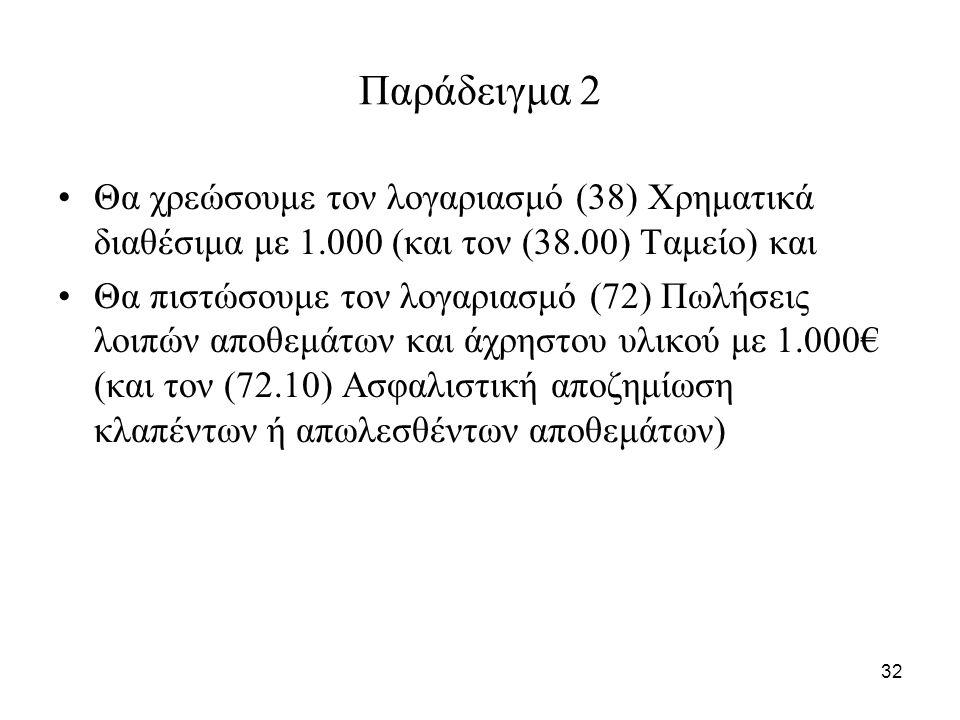 32 Παράδειγμα 2 Θα χρεώσουμε τον λογαριασμό (38) Χρηματικά διαθέσιμα με 1.000 (και τον (38.00) Ταμείο) και Θα πιστώσουμε τον λογαριασμό (72) Πωλήσεις λοιπών αποθεμάτων και άχρηστου υλικού με 1.000€ (και τον (72.10) Ασφαλιστική αποζημίωση κλαπέντων ή απωλεσθέντων αποθεμάτων)
