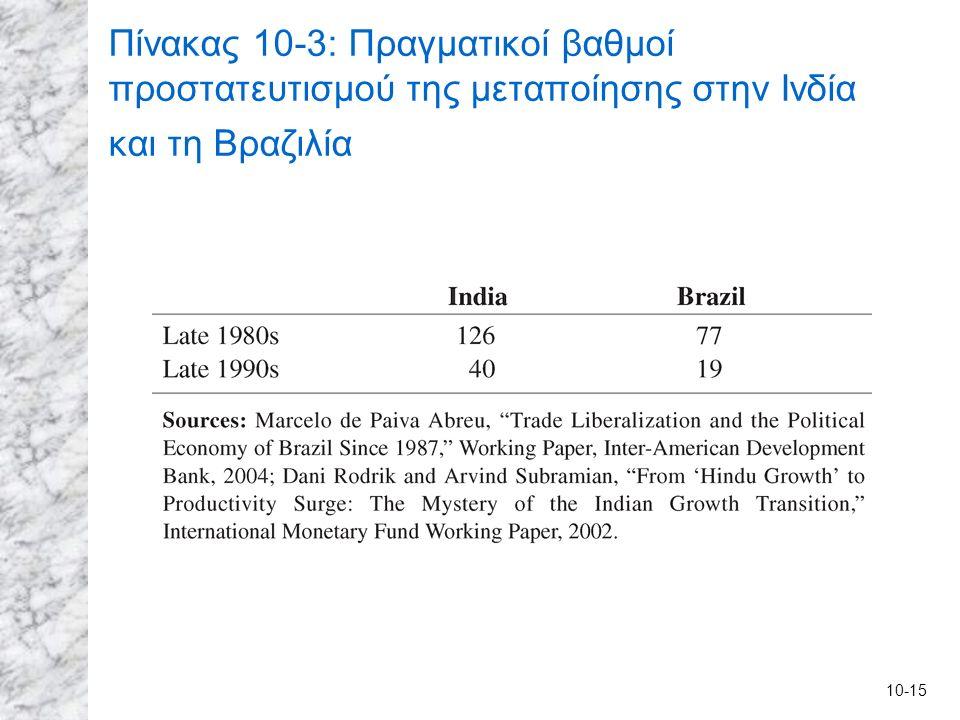 10-15 Πίνακας 10-3: Πραγματικοί βαθμοί προστατευτισμού της μεταποίησης στην Ινδία και τη Βραζιλία