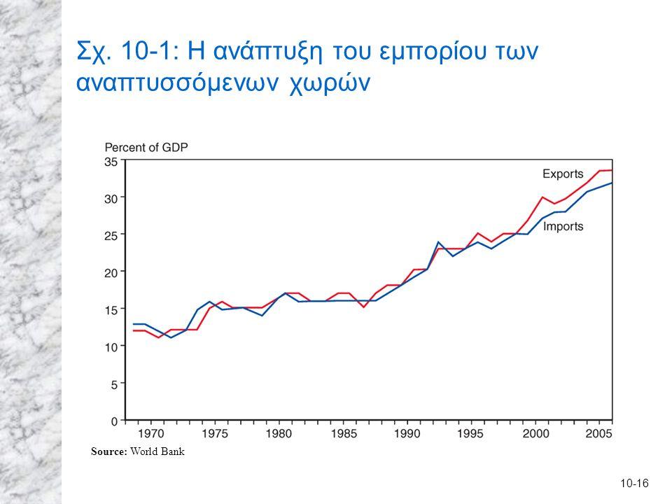 10-16 Σχ. 10-1: Η ανάπτυξη του εμπορίου των αναπτυσσόμενων χωρών Source: World Bank
