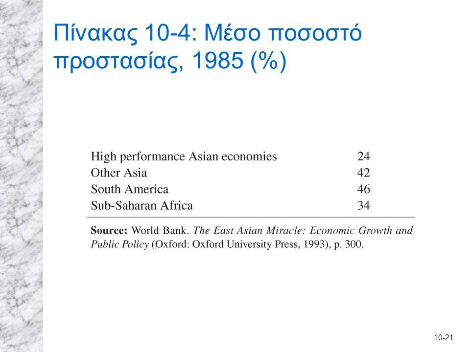 10-21 Πίνακας 10-4: Μέσο ποσοστό προστασίας, 1985 (%)